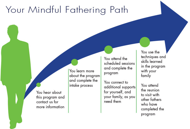 diagram showing the steps in the mindful fathering program